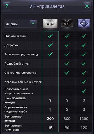 VIP-привилегии в руме PPPoker.